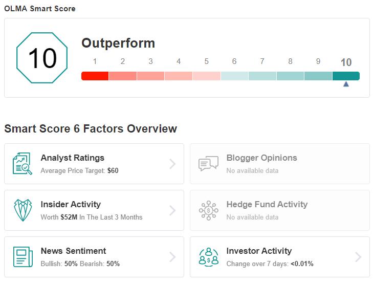 OLMA Smart Score