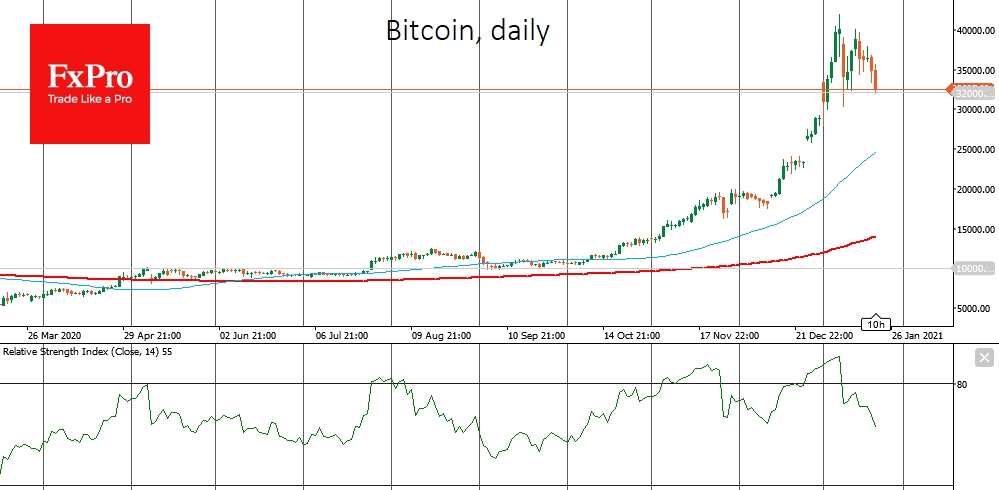 Bitcoin's cautious decline