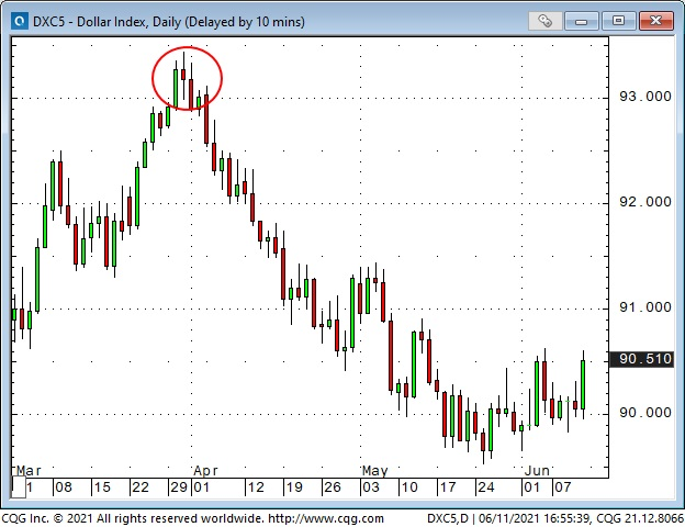 Dollar Index Daily Chart