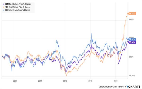 EEM-CEFs Price Change