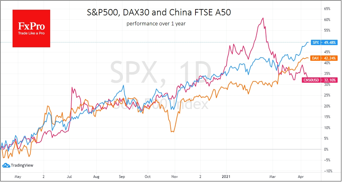 China A50 is searching for a bottom while DAX and S&P500 testing all-time highs