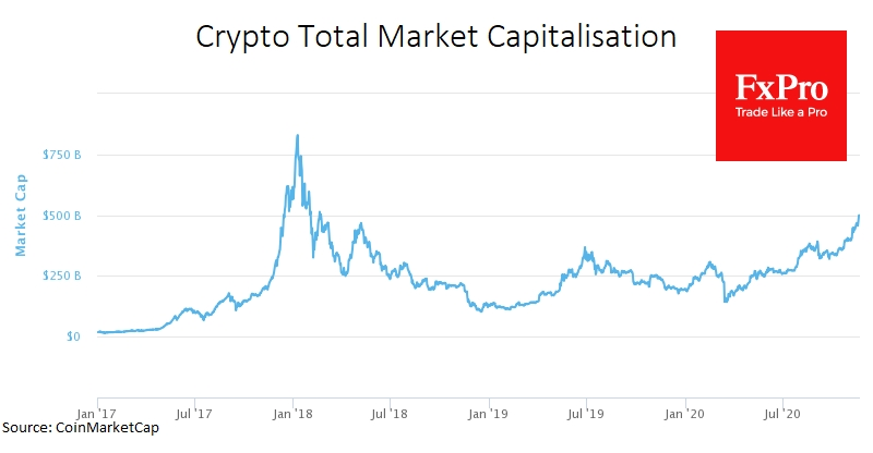 Crypto market capitalisation took $500B