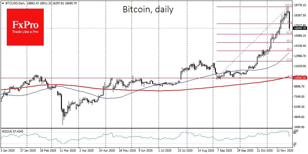 Bitcoin's healthful correction