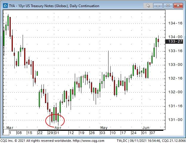 US 10 Yr Treasury Note Daily Chart