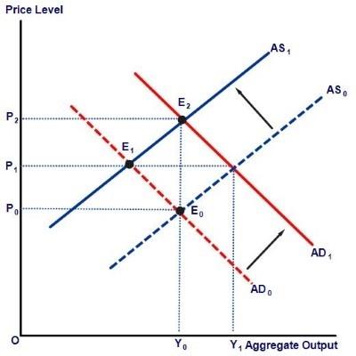 Mix Inflation Chart
