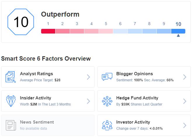 Hudson Pacific Properties Smart Score