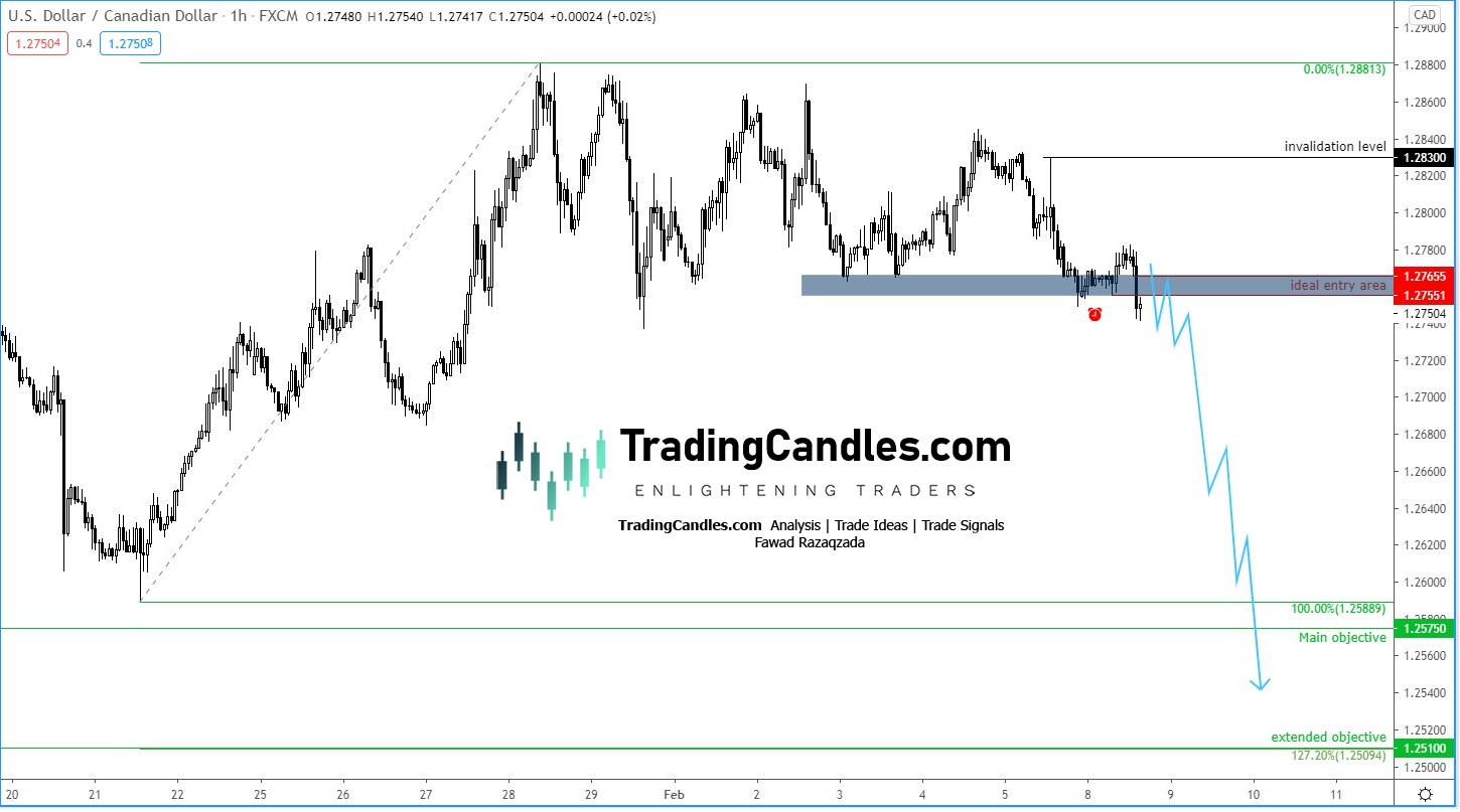 USD/CAD Before