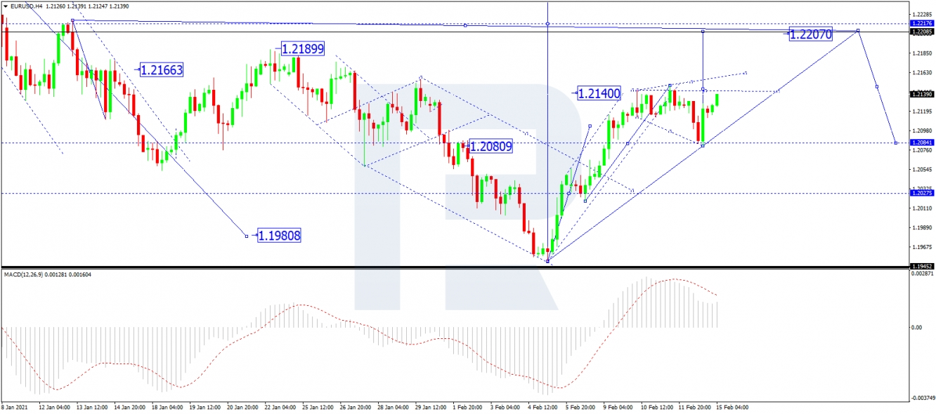 EUR/USD: Looking For Upside | Investing.com