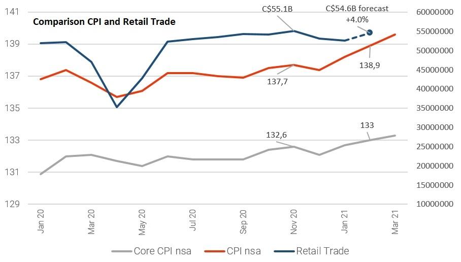 Comparison of CPI and Retail Trade