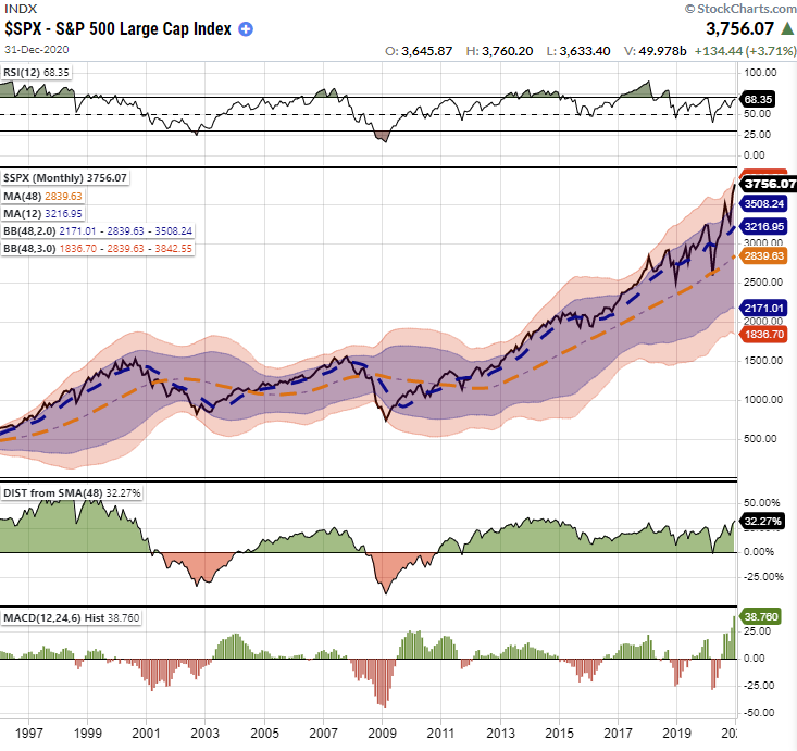 SP500-Monthly Chart