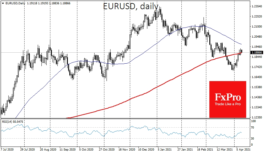 EURUSD climbing despite more intensive ECB's money-printing
