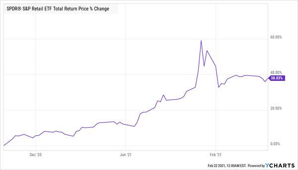 XRT Price Change Chart