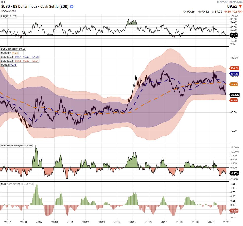 USD Weekly Chart