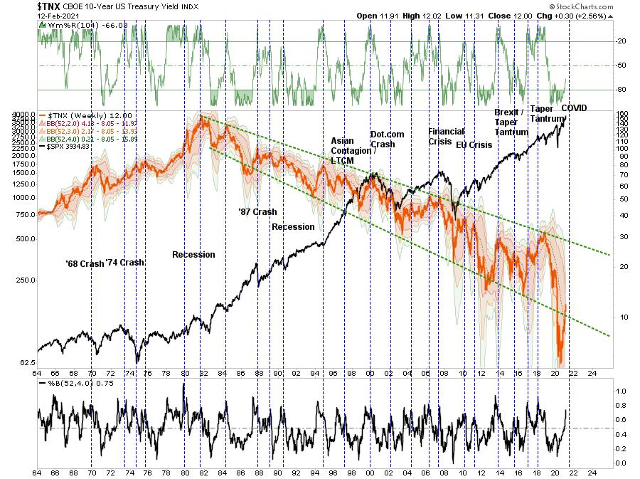 TNX Weekly Chart