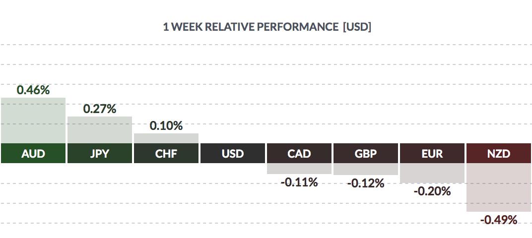 USD Weekly Performance