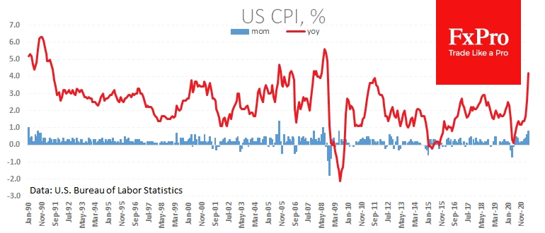 US headline inflation was 4.2% in April and expected to accelerate to 4.7%