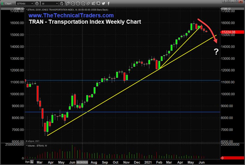 TRAN Weekly Chart.