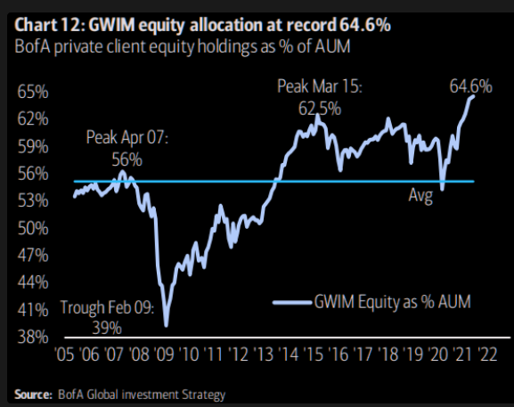 GWIM Equity Allocation