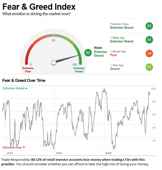 Fear and Greed Index in 'Extreme Greed' mode