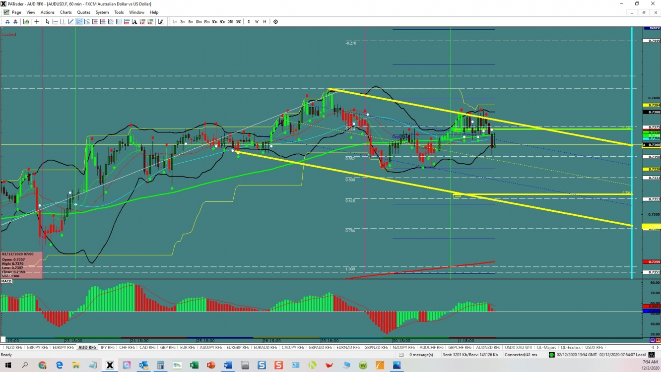 AUDUSD channel opportunity