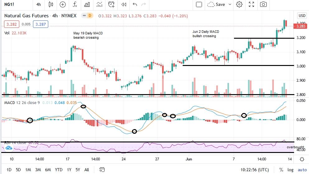 Nat Gas 4-H Chart