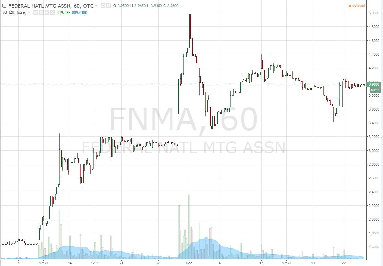 Fannie Mae 60 Minute Chart