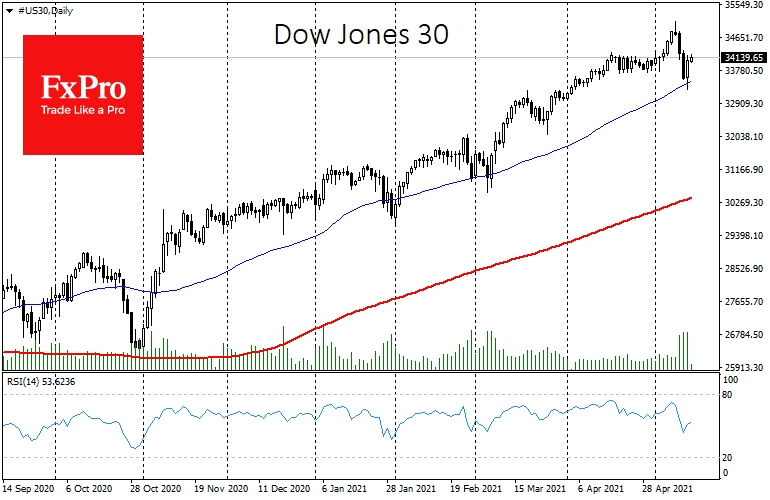 The Dow Jones 30 bounced back after touching the 50-day MA
