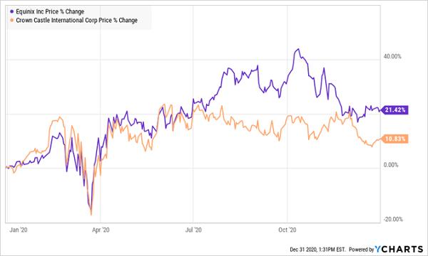 CCI-EQIX Price Change Chart
