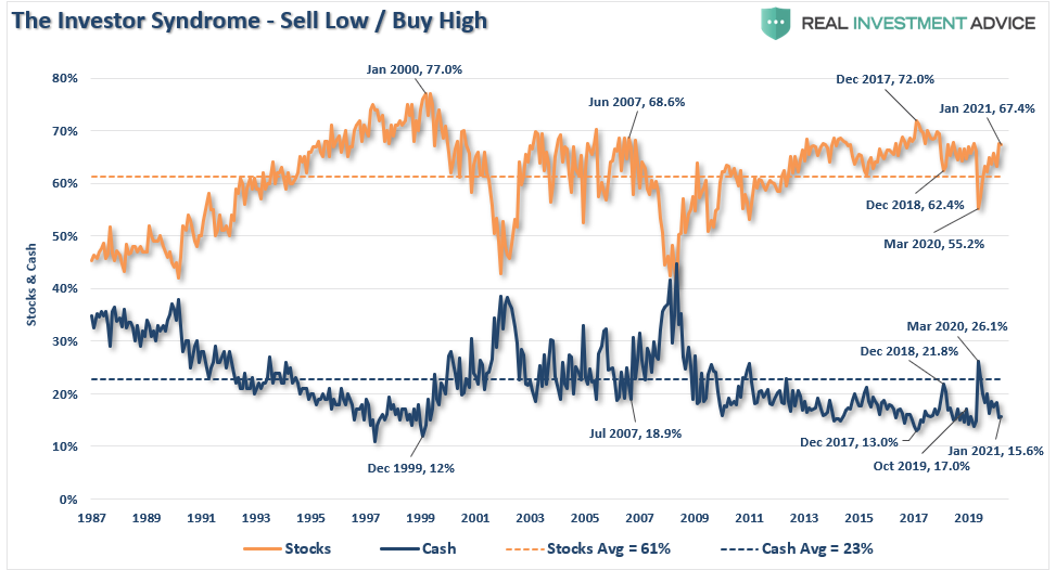 Investor Syndrome - Sell Low/Buy High
