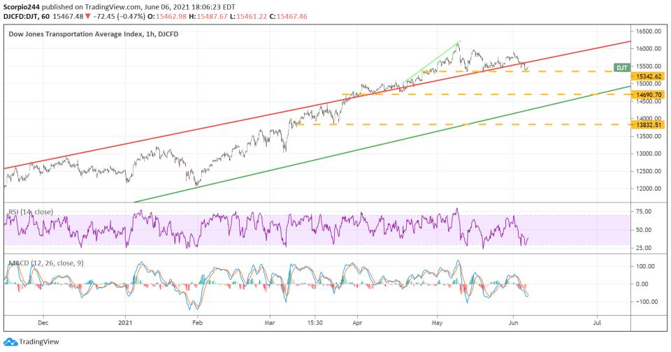 Dow Transports (DJT) 1-Hr Chart