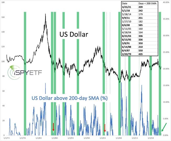 USD Signal Dates