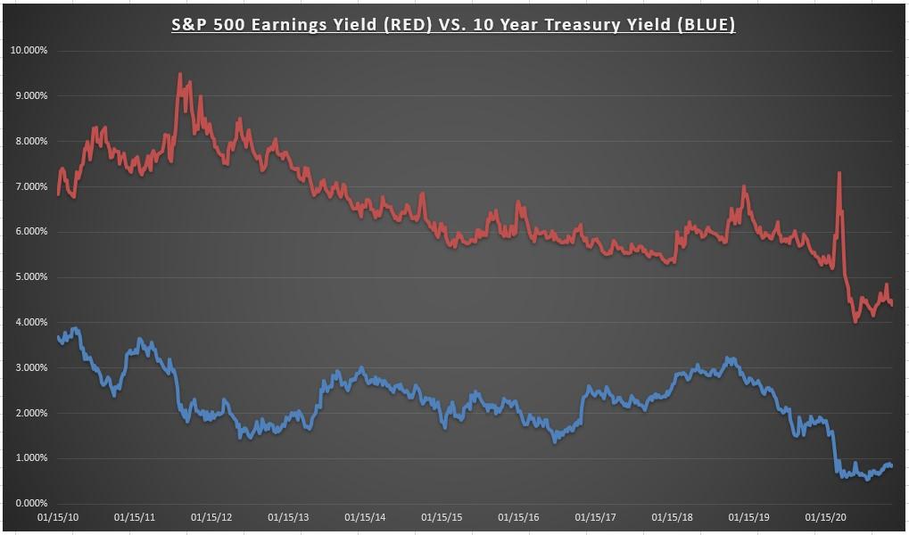 S&P Earnings Yield