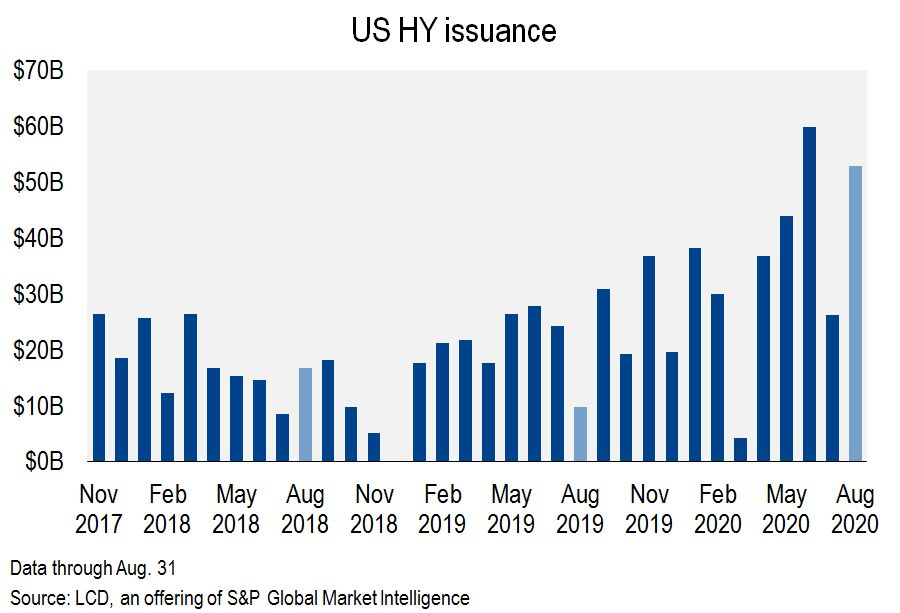 US HY Issuance
