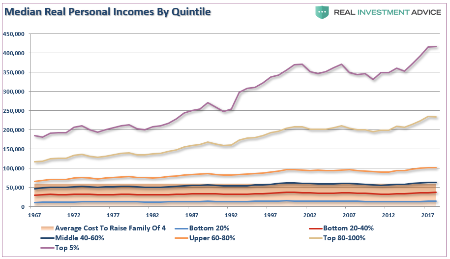 Median Personal Incomes by Quintile