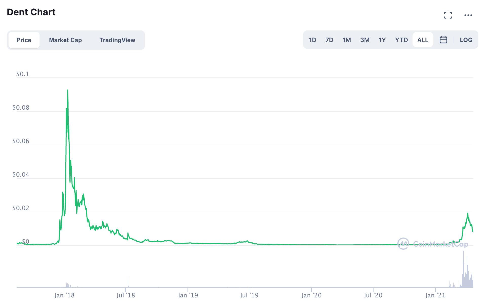 dent kryptowährung kaufen bitcoin private kaufen
