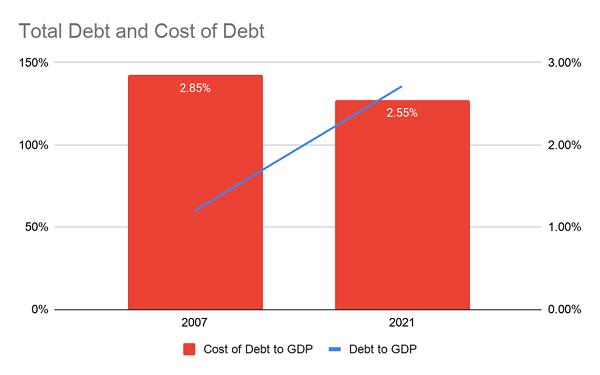 Debt GDP Ratio Chart