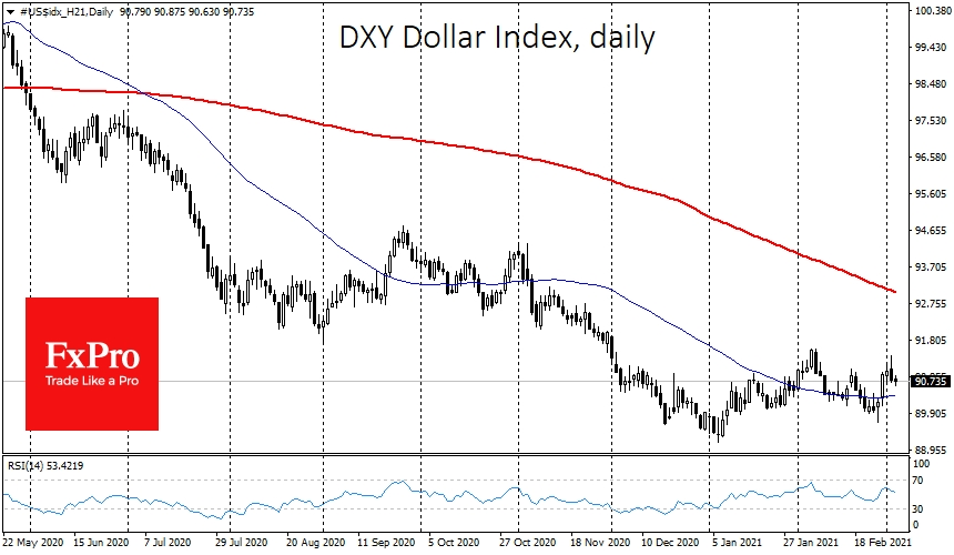 Dollar Index gave up some gains due to JPY, CHF weakness