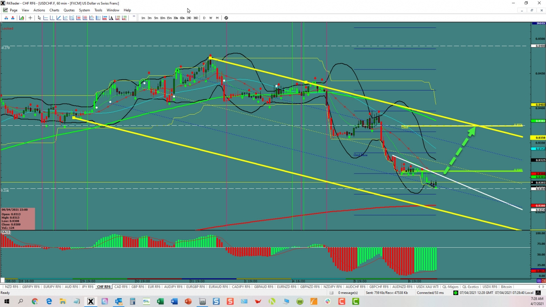 USD/CHF Reversal