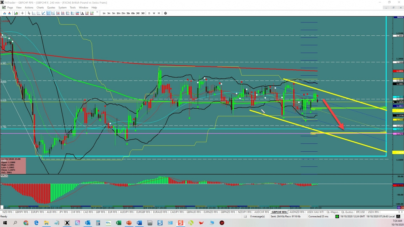 GBPCHF Channel Continuation