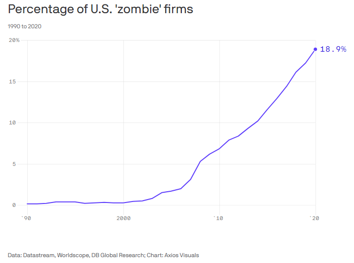 Percentage Of US Zombie Companies