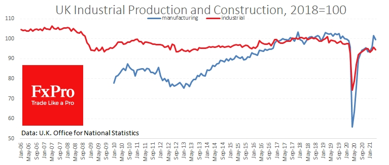 Industrial and construction sectors face notable resistance under previous highs