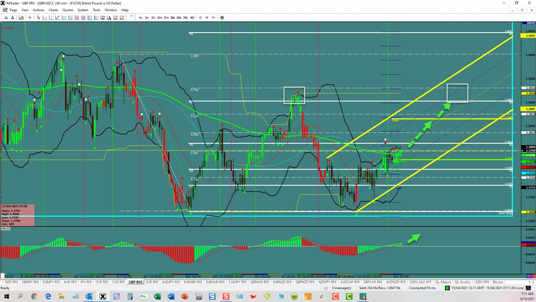 GBPUSD range trade