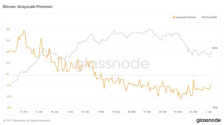 Bitcoin Grayscale Premium Chart