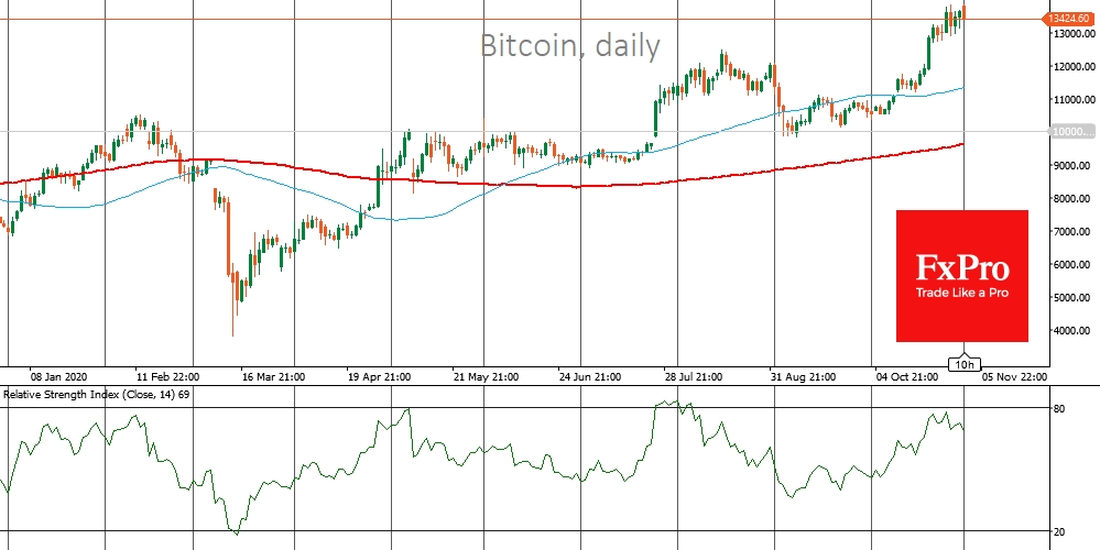 Bitcoin is trading above 10K for almost 100 days