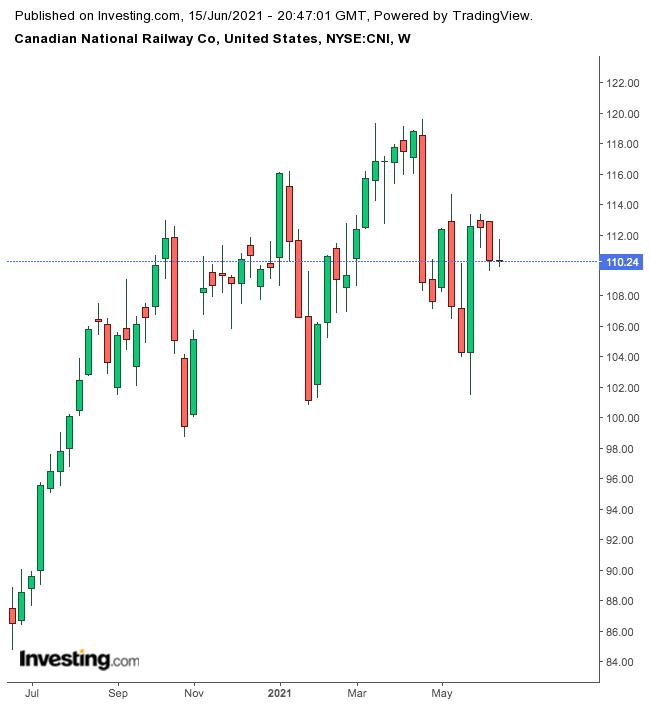 CN Weekly Chart.