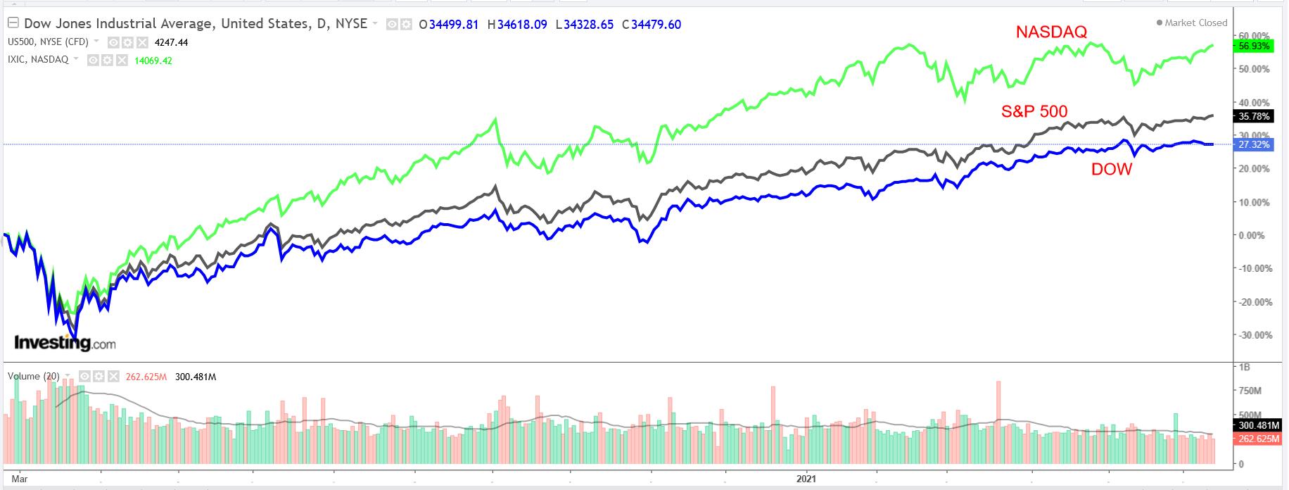 Dow, SP, NASDAQ Daily Charts