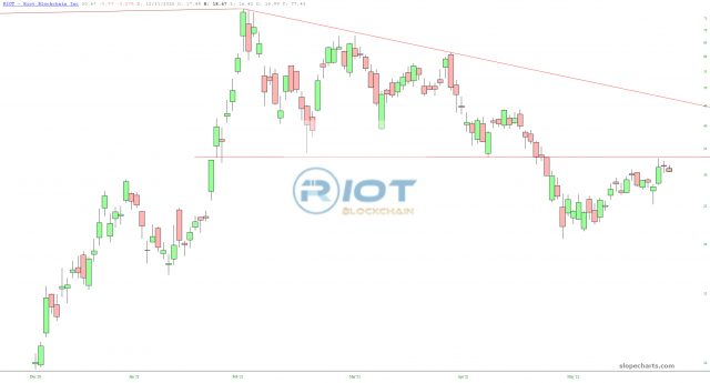 Riot Blockchain Chart.