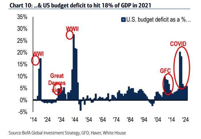 U.S Budget Deficit