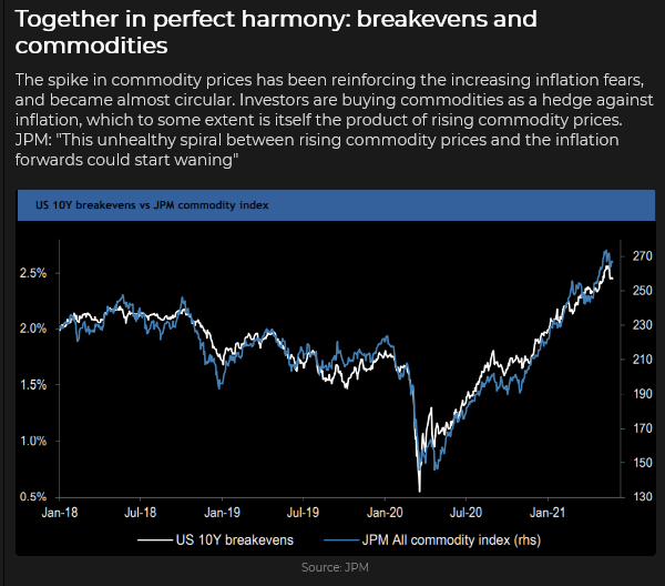 Breakevens And Commodities