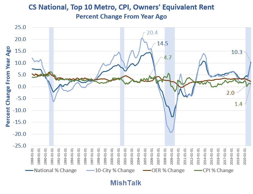 CS National Top-10 Metro Percent Change